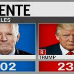 El Congreso ratifica la victoria de Biden en el Colegio Electoral